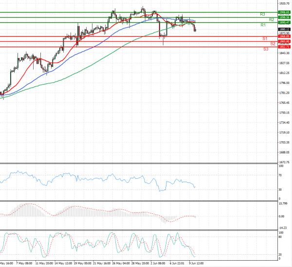 Gold - Usd Dollar Analysis Technical analysis 10/06/2021