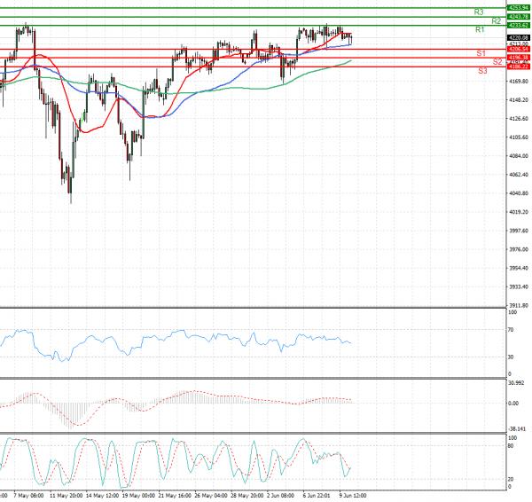 USA500 Analysis Technical analysis 10/06/2021
