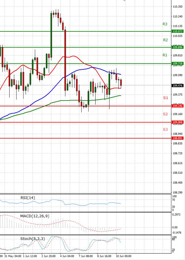 Dollar - Japanese Yen Analysis Analysis Technical analysis 10/06/2021