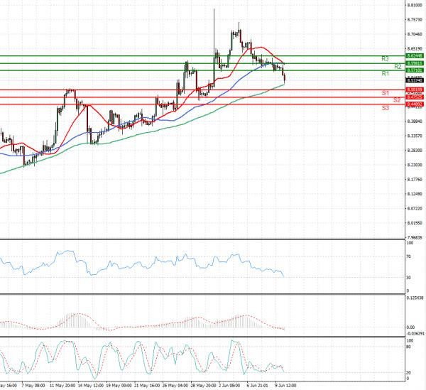 Dollar - Turkish Lira Analysis Technical analysis 10/06/2021