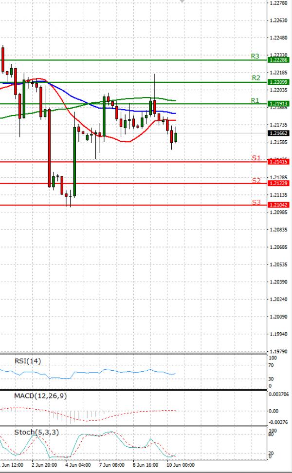Euro - Dollar Analysis Technical analysis 10/06/2021