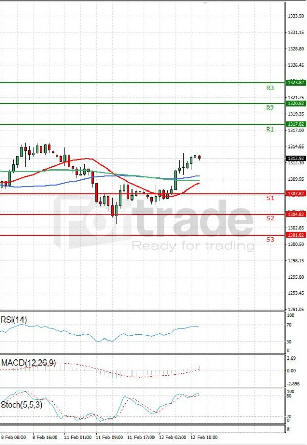 Gold - Usd Dollar Analysis Technical analysis 12/02/2019