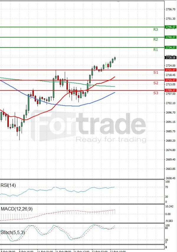 USA500 Analysis Technical analysis 12/02/2019