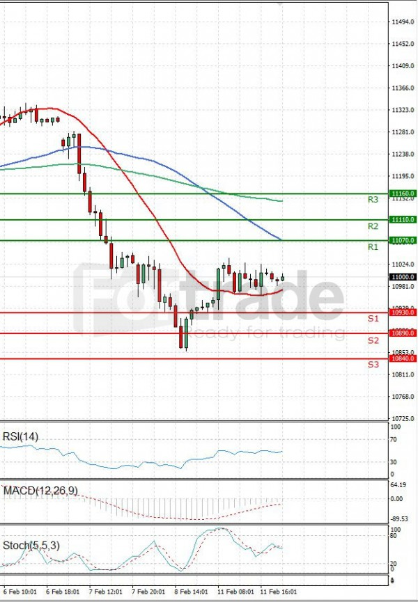 Ger 30 Index Analysis Technical analysis 12/02/2019