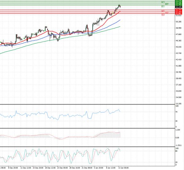 Crude Oil Analysis Technical analysis 13/01/2021