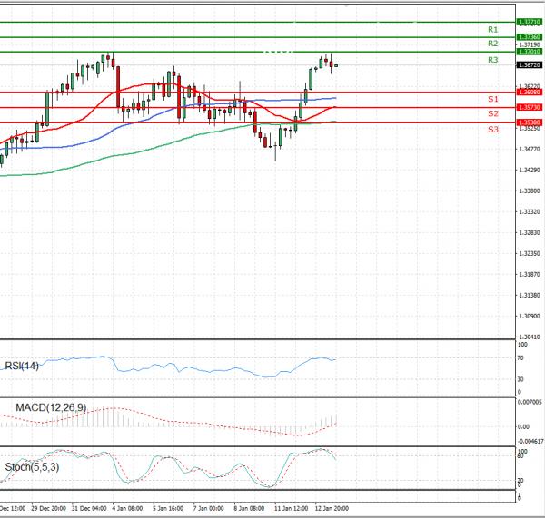 Pound - US Dollar Analysis Technical analysis 13/01/2021