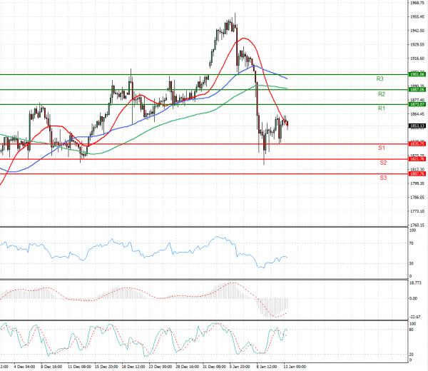 Gold - Usd Dollar Analysis Technical analysis 13/01/2021