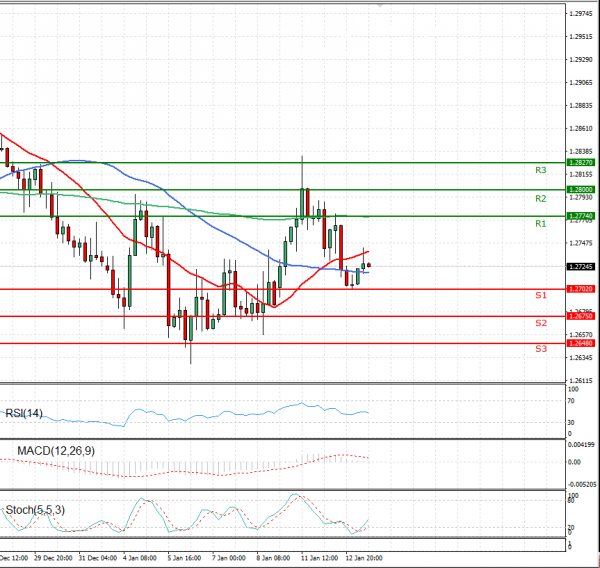 Dollar - Canadian Dollar Analysis Technical analysis 13/01/2021