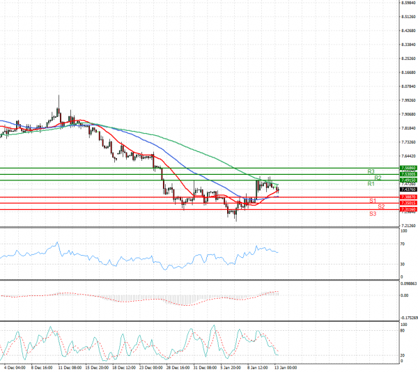Dollar - Turkish Lira Analysis Technical analysis 13/01/2021