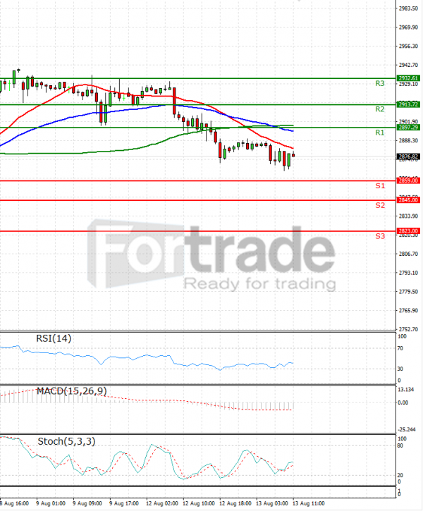 USA500 Analysis Technical analysis 13/08/2019