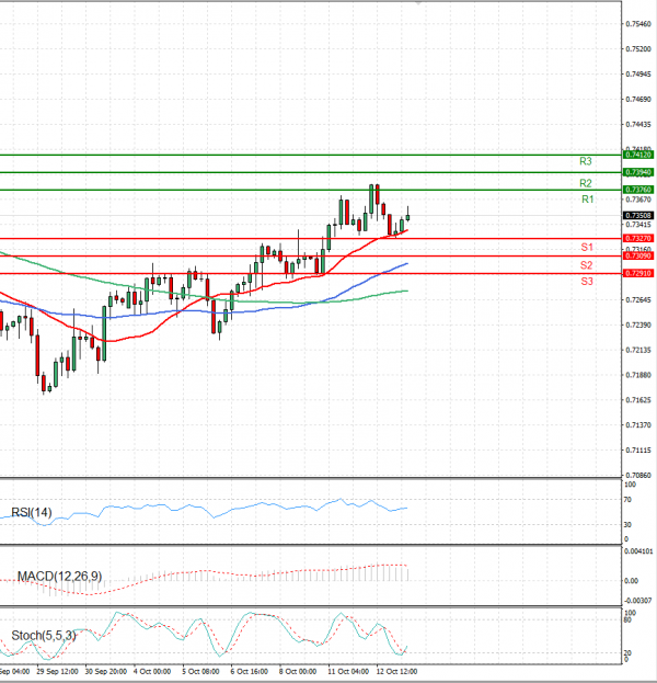 Australian Dollar - Dollar Analysis Technical analysis 13/10/2021