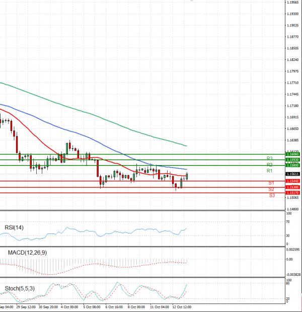 Euro - Dollar Analysis Technical analysis 13/10/2021