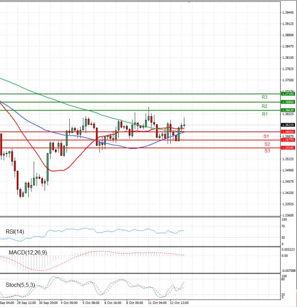 Pound - US Dollar Analysis Technical analysis 13/10/2021