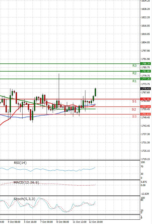 Gold - Usd Dollar Analysis Technical analysis 13/10/2021