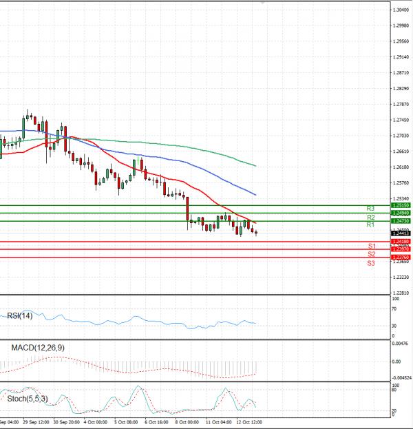 Dollar - Canadian Dollar Analysis Technical analysis 13/10/2021
