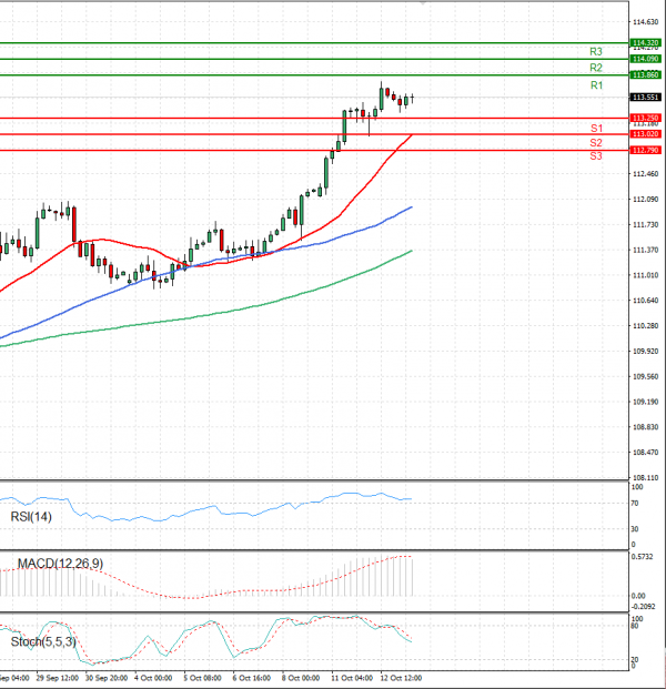 Dollar - Japanese Yen Analysis Analysis Technical analysis 13/10/2021