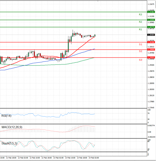 Pound - US Dollar Analysis Technical analysis 14/02/2020