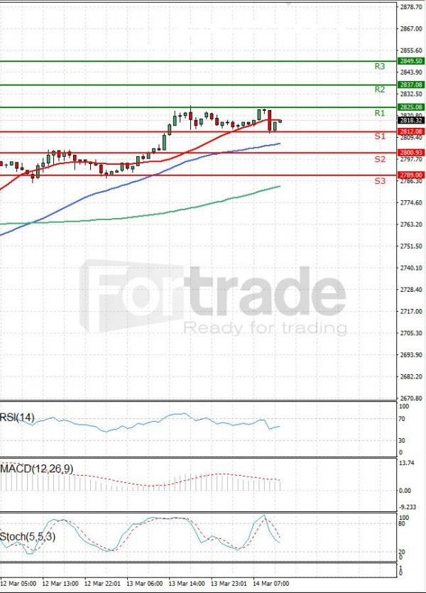 USA500 Analysis Technical analysis 14/03/2019