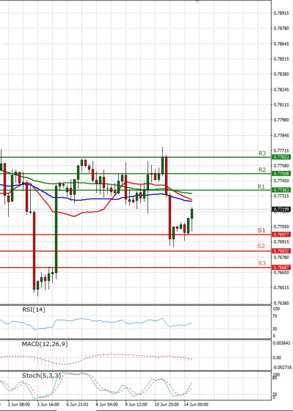 Australian Dollar - Dollar Analysis Technical analysis 14/06/2021