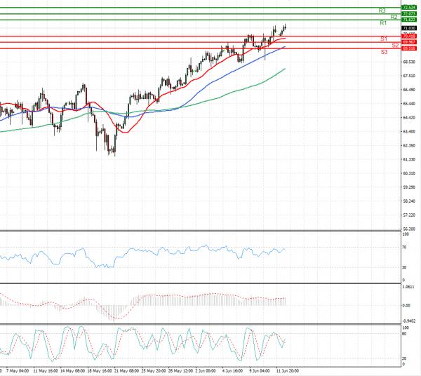 Crude Oil Analysis Technical analysis 14/06/2021
