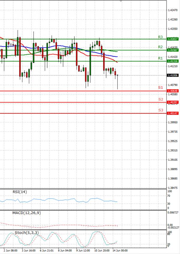 Pound - US Dollar Analysis Technical analysis 14/06/2021