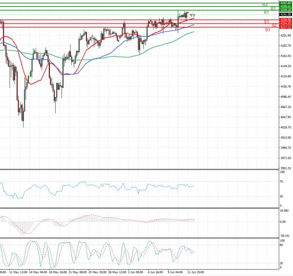 USA500 Analysis Technical analysis 14/06/2021