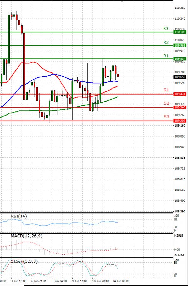 Dollar - Japanese Yen Analysis Analysis Technical analysis 14/06/2021
