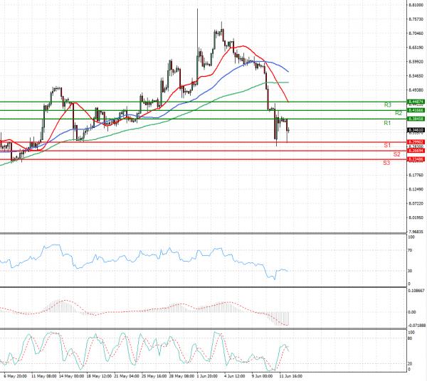 Dollar - Turkish Lira Analysis Technical analysis 14/06/2021