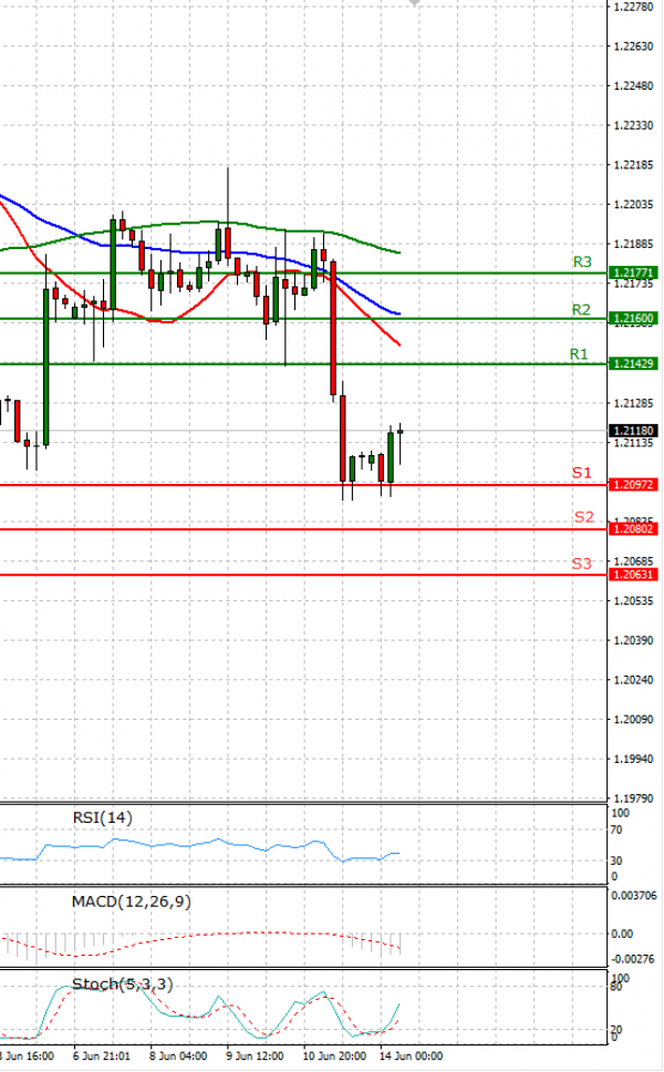 Euro - Dollar Analysis Technical analysis 14/06/2021