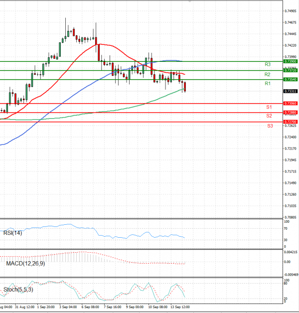 Australian Dollar - Dollar Analysis Technical analysis 14/09/2021