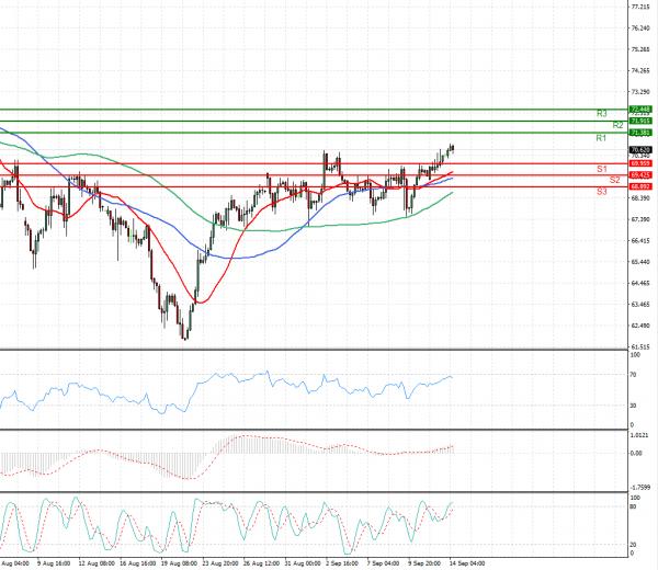 Crude Oil Analysis Technical analysis 14/09/2021