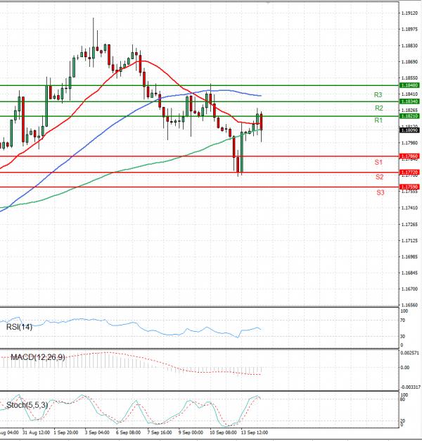 Euro - Dollar Analysis Technical analysis 14/09/2021