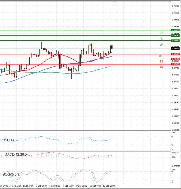 Pound - US Dollar Analysis Technical analysis 14/09/2021