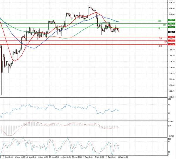 Gold - Usd Dollar Analysis Technical analysis 14/09/2021