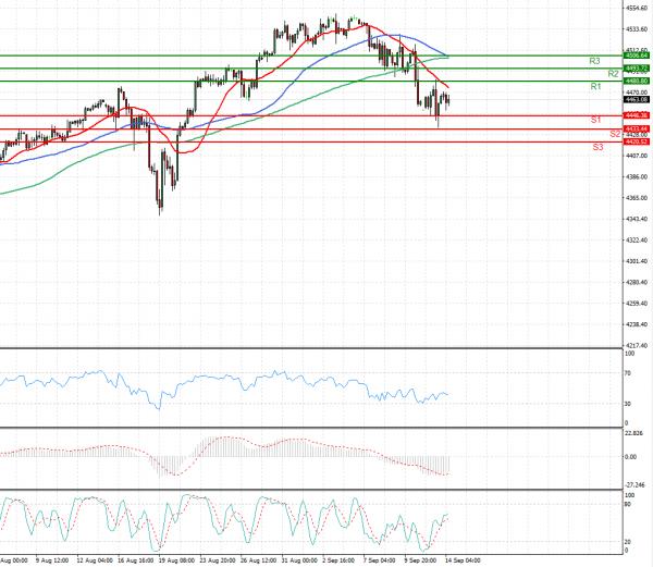 USA500 Analysis Technical analysis 14/09/2021
