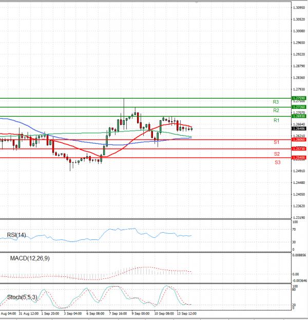 Dollar - Canadian Dollar Analysis Technical analysis 14/09/2021
