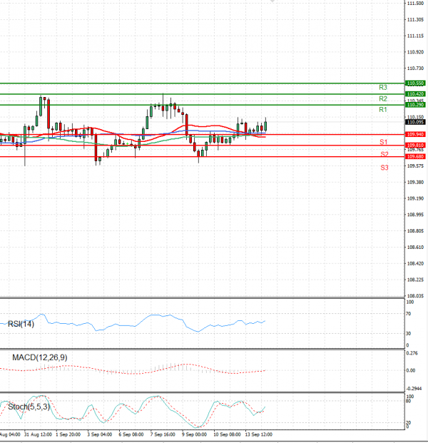 Dollar - Japanese Yen Analysis Analysis Technical analysis 14/09/2021