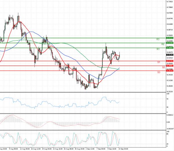 Dollar - Turkish Lira Analysis Technical analysis 14/09/2021