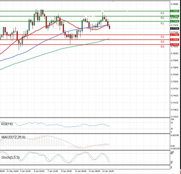 Australian Dollar - Dollar Analysis Technical analysis 15/01/2021