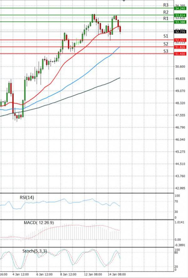 Crude Oil Analysis Technical analysis 15/01/2021