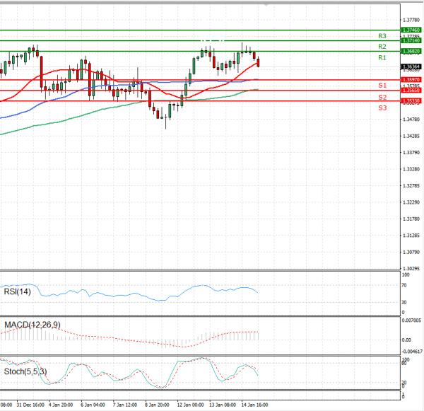 Pound - US Dollar Analysis Technical analysis 15/01/2021