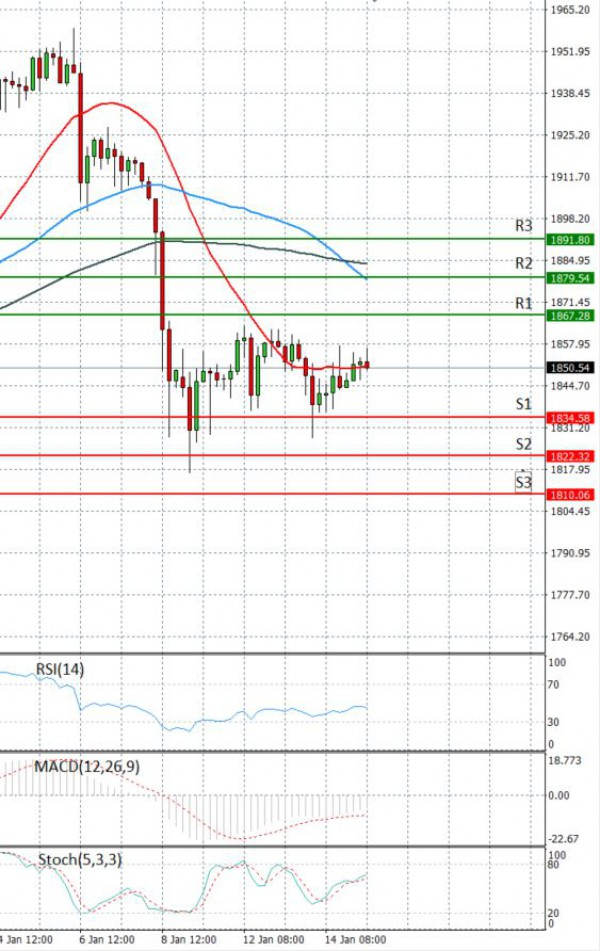 Gold - Usd Dollar Analysis Technical analysis 15/01/2021
