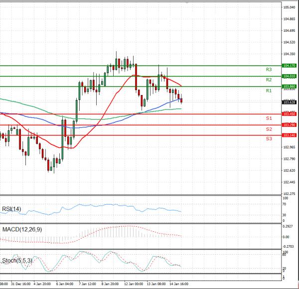 Dollar - Japanese Yen Analysis Analysis Technical analysis 15/01/2021