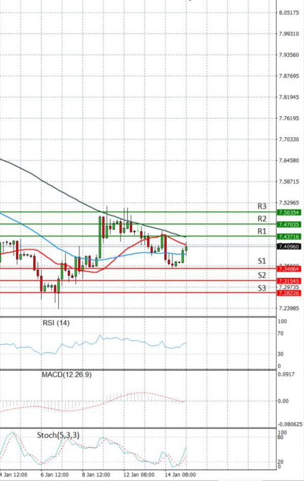 Dollar - Turkish Lira Analysis Technical analysis 15/01/2021