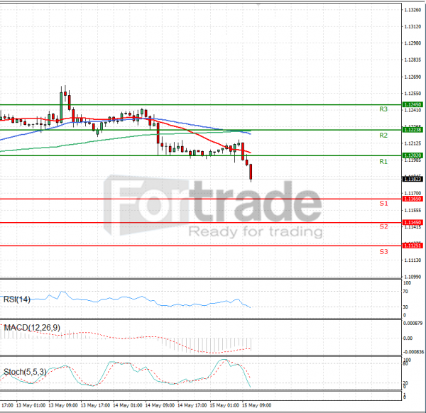 Euro - Dollar Analysis Technical analysis 15/05/2019