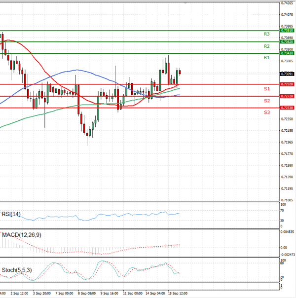 Australian Dollar - Dollar Analysis Technical analysis 16/09/2020