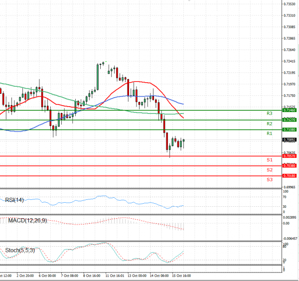 Australian Dollar - Dollar Analysis Technical analysis 16/10/2020