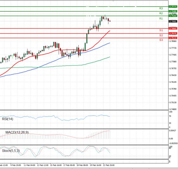 Australian Dollar - Dollar Analysis Technical analysis 23/02/2021