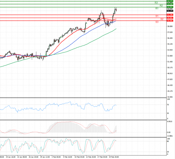 Crude Oil Analysis Technical analysis 23/02/2021
