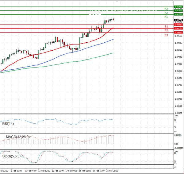 Pound - US Dollar Analysis Technical analysis 23/02/2021